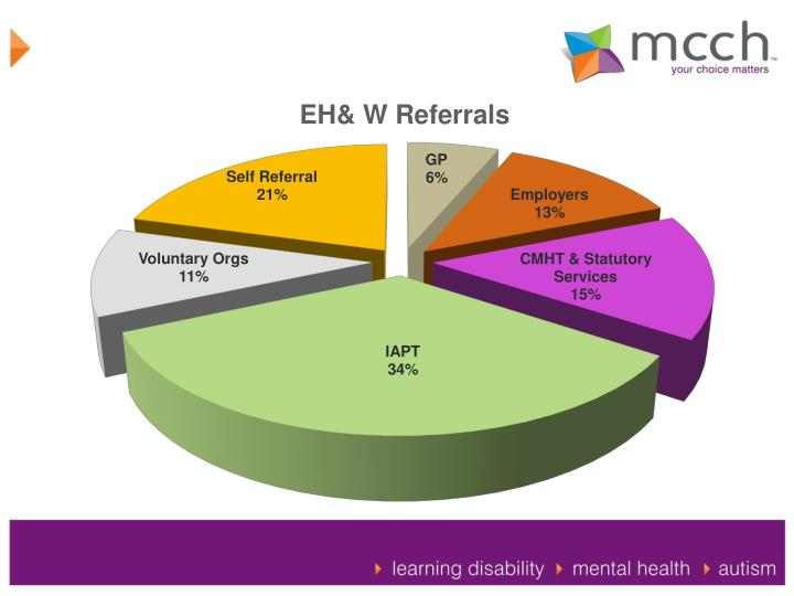 EH& W Referrals