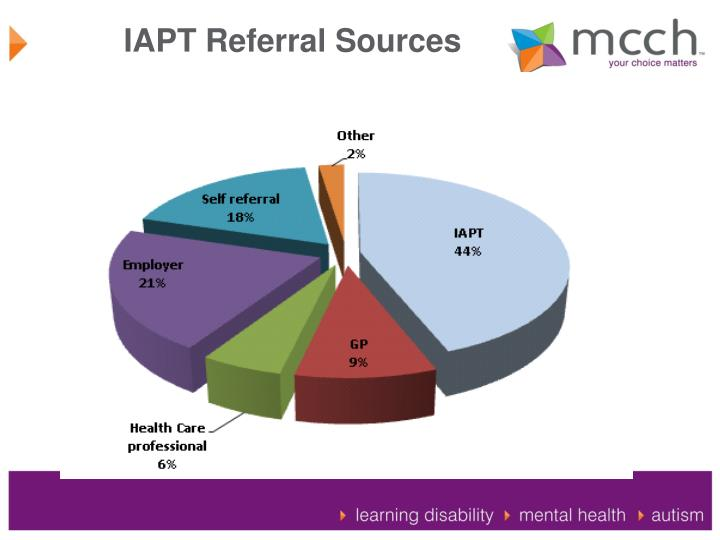 IAPT Referral Sources
