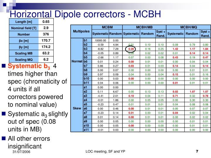 Horizontal Dipole correctors - MCBH