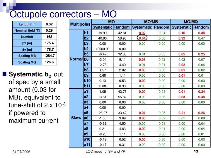 Octupole correctors – MO
