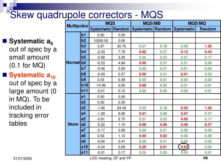 Skew quadrupole correctors - MQS