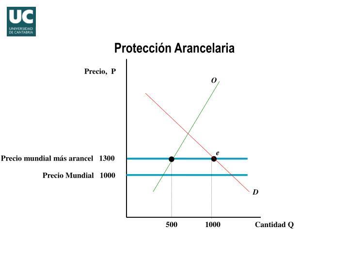 Protección Arancelaria