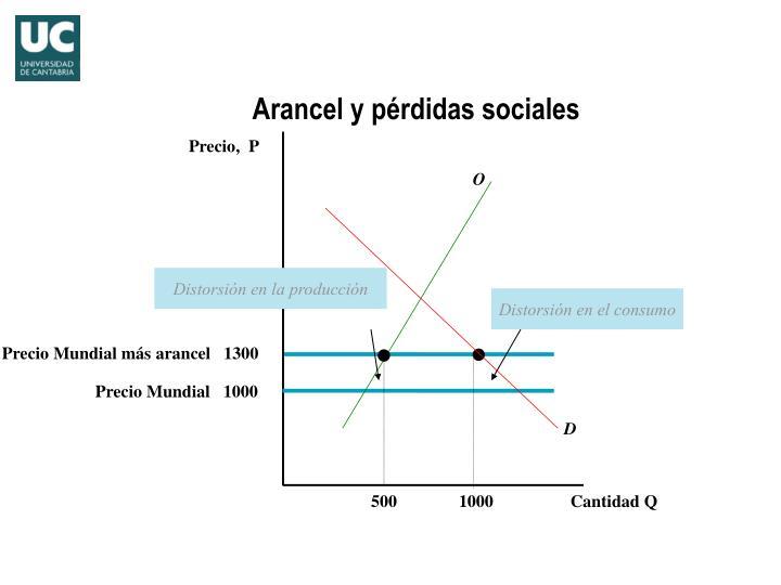 Arancel y pérdidas sociales