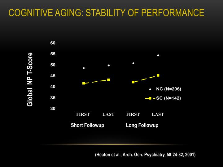 COGNITIVE AGING: STABILITY OF PERFORMANCE