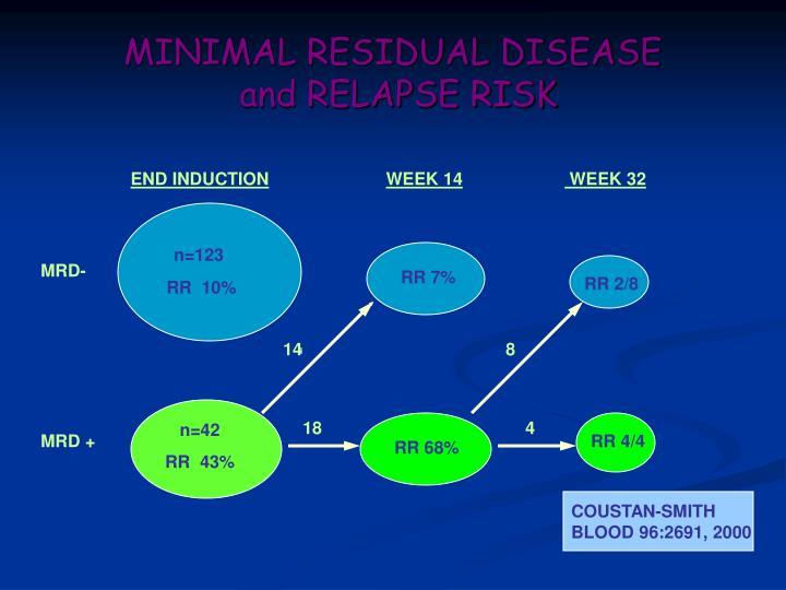 MINIMAL RESIDUAL DISEASE