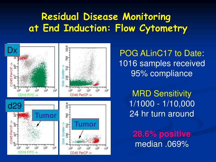 Residual Disease Monitoring