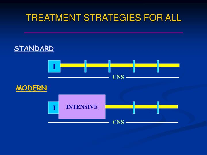 TREATMENT STRATEGIES FOR ALL