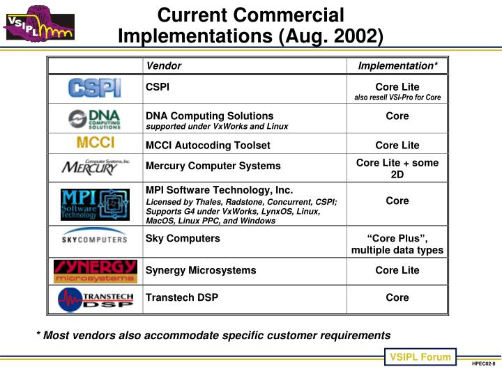 Current Commercial Implementations (Aug. 2002)
