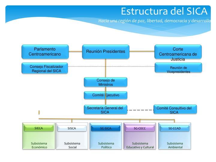 Estructura del SICA
