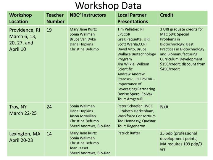 Workshop Data