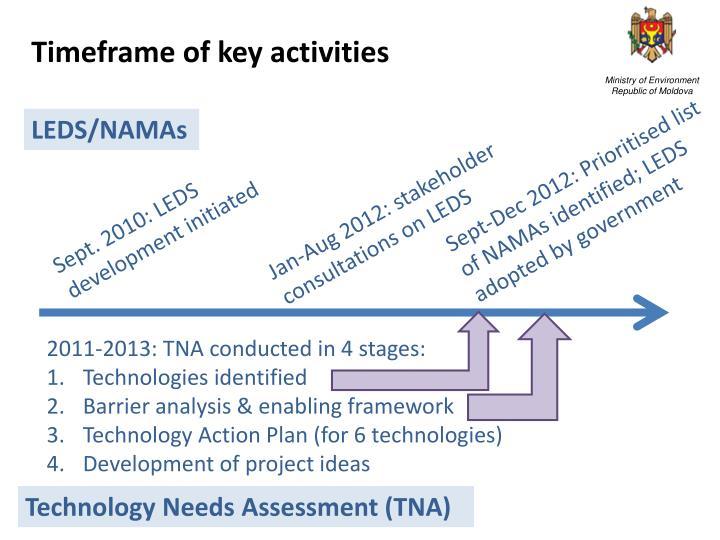Timeframe of key activities