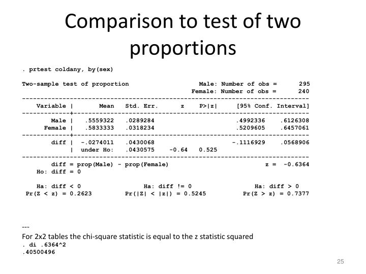 Comparison to test of two proportions