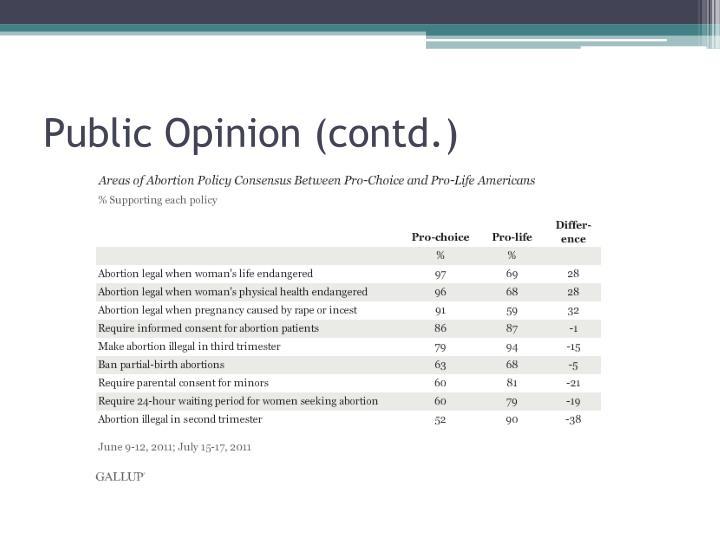Public Opinion (contd.)