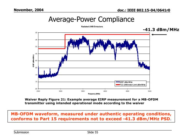 Average-Power Compliance