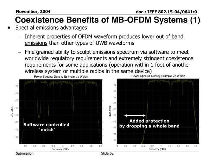 Coexistence Benefits of MB-OFDM Systems (1)