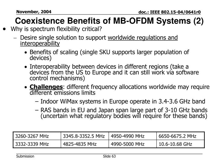 Coexistence Benefits of MB-OFDM Systems (2)