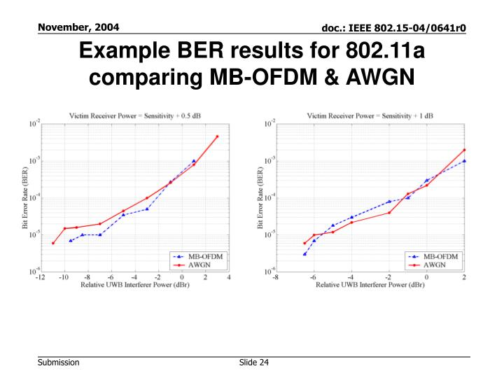 Example BER results for 802.11a comparing MB-OFDM & AWGN