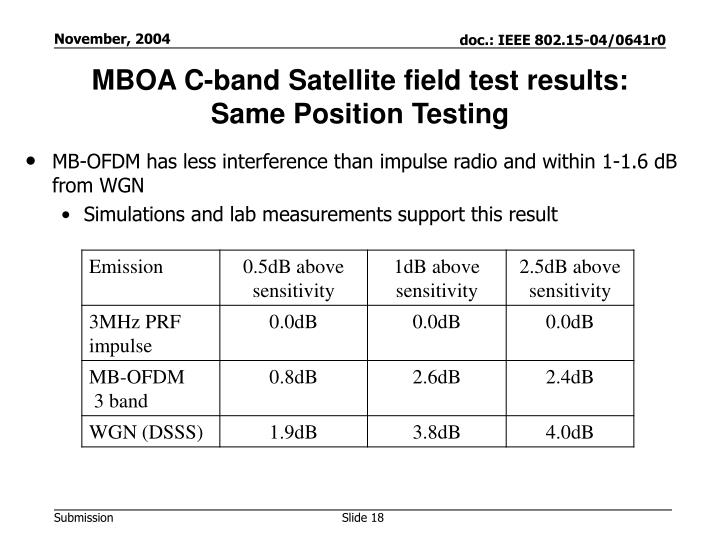 MBOA C-band Satellite field test results: