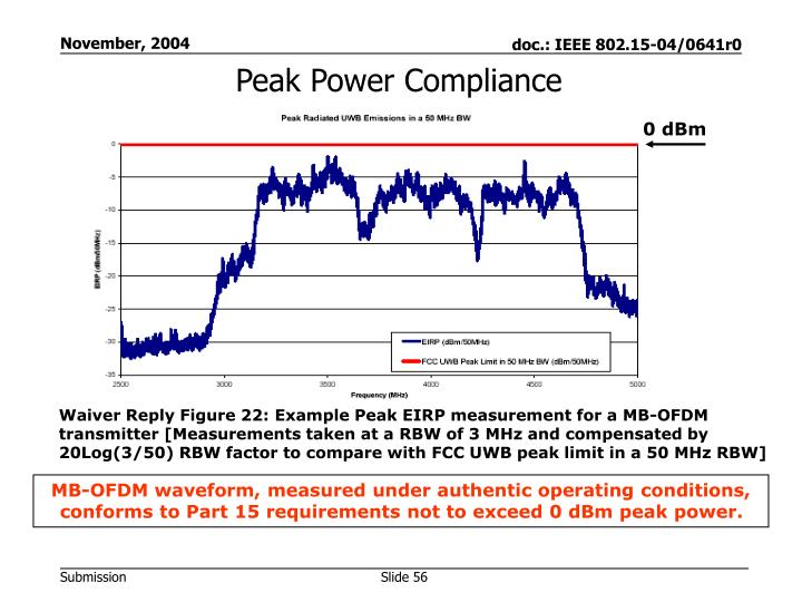 Peak Power Compliance