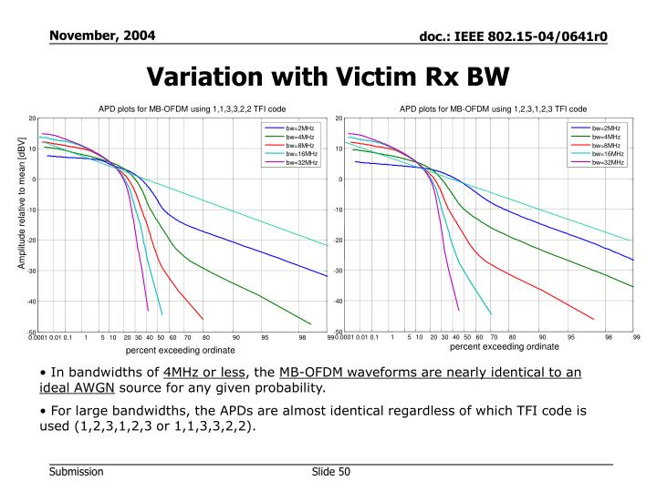 Variation with Victim Rx BW