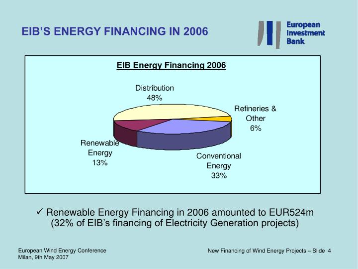 Renewable Energy Financing in 2006 amounted to EUR524m (32% of EIB's financing of Electricity Generation projects)