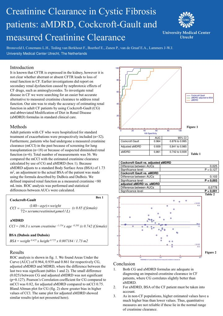 Creatinine Clearance in Cystic Fibrosis patients: aMDRD, Cockcroft-Gault and measured Creatinine Clearance