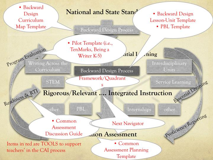 • Backward Design Curriculum Map Template