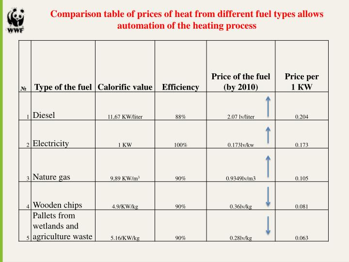 Comparison table of prices of heat from different fuel types allows