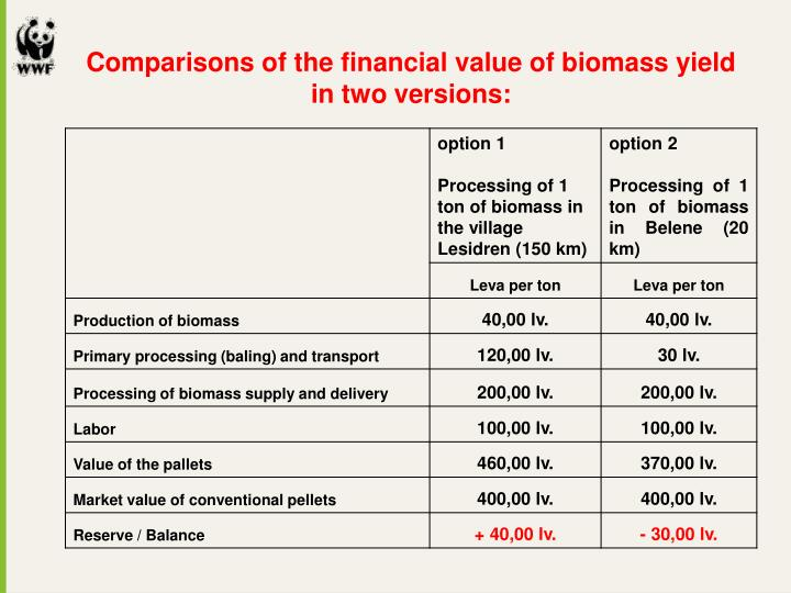 Comparisons of the financial value of biomass yield in two versions: