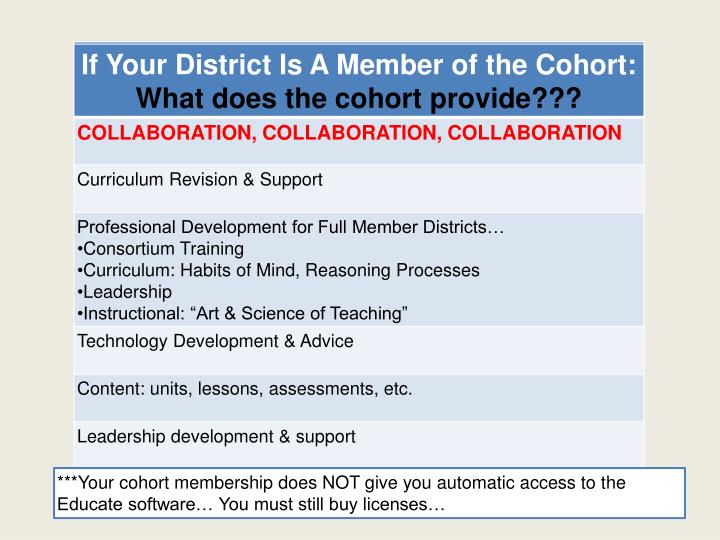 ***Your cohort membership does NOT give you automatic access to the Educate software… You must still buy licenses…