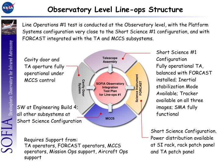 Observatory Level Line-ops Structure