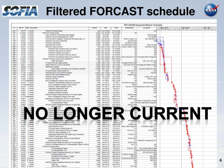 Filtered FORCAST schedule