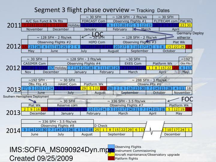 Segment 3 flight phase overview –
