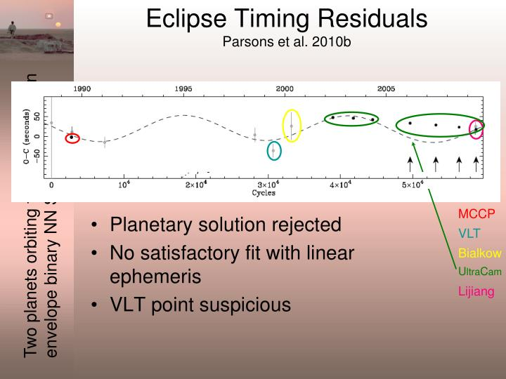 Eclipse Timing Residuals