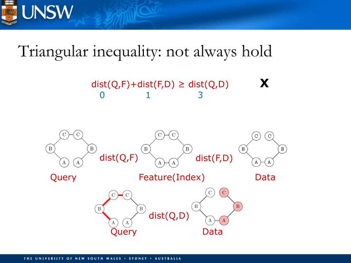 Triangular inequality: not always hold