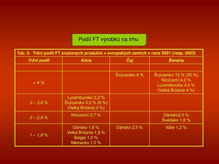 Podíl FT výrobků na trhu
