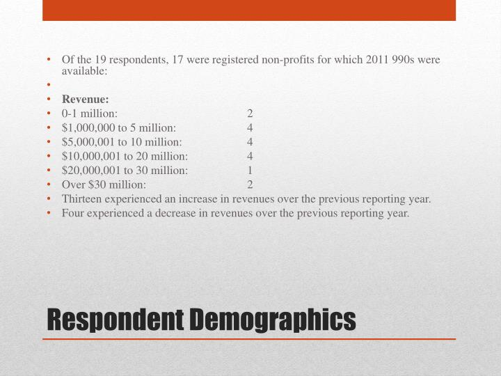 Of the 19 respondents, 17 were registered non-profits for which 2011 990s were available: