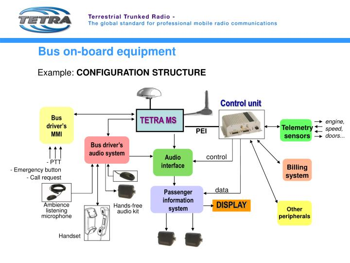 Bus on-board equipment