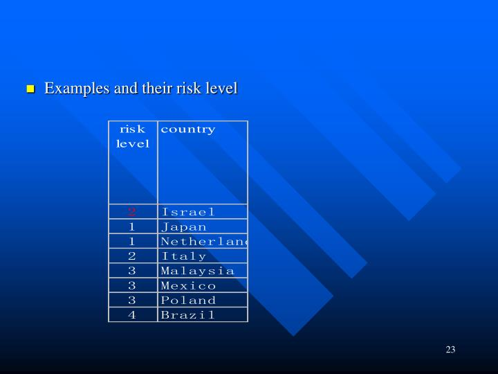 Examples and their risk level