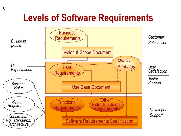 Levels of Software Requirements