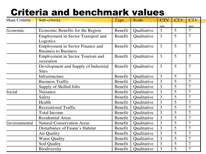 Criteria and benchmark values