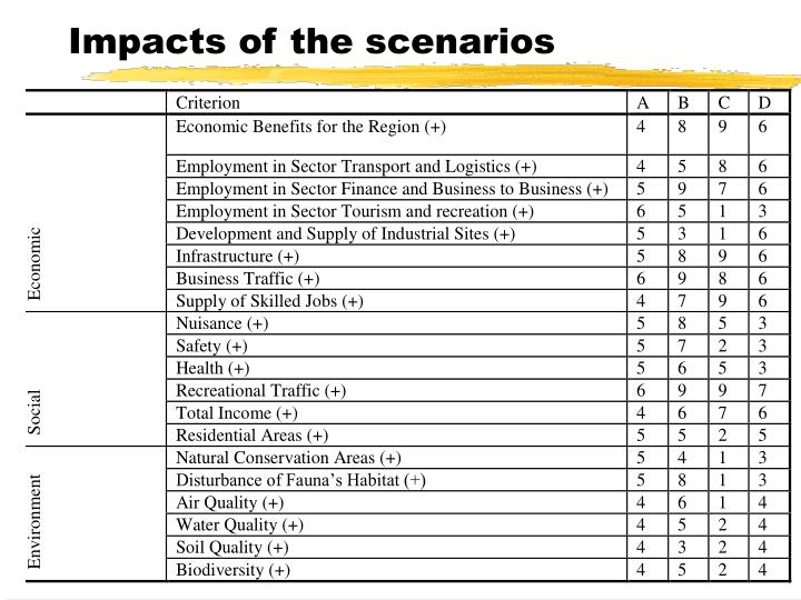 Impacts of the scenarios