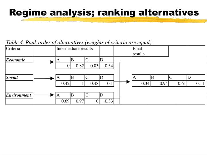 Regime analysis; ranking alternatives