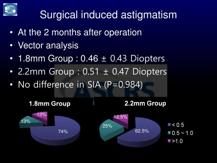 Surgical induced astigmatism