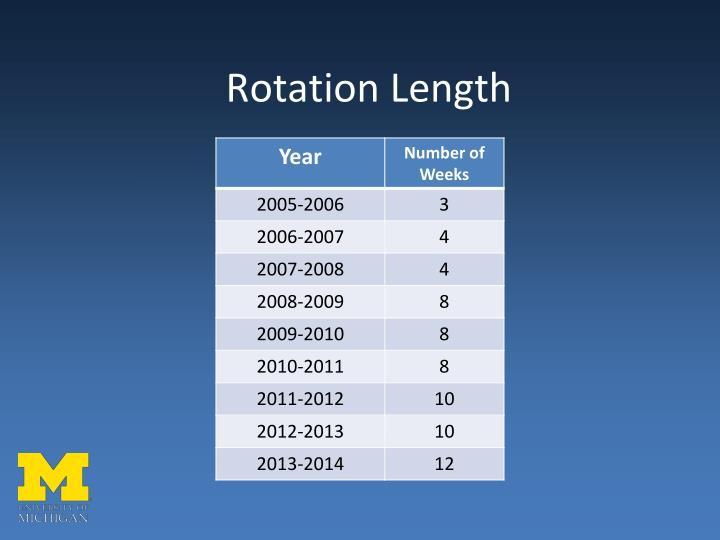 Rotation Length