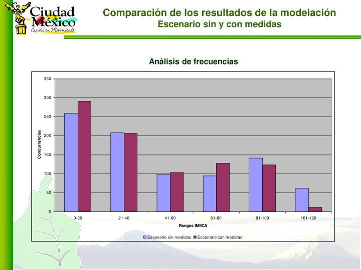 Comparación de los resultados de la modelación
