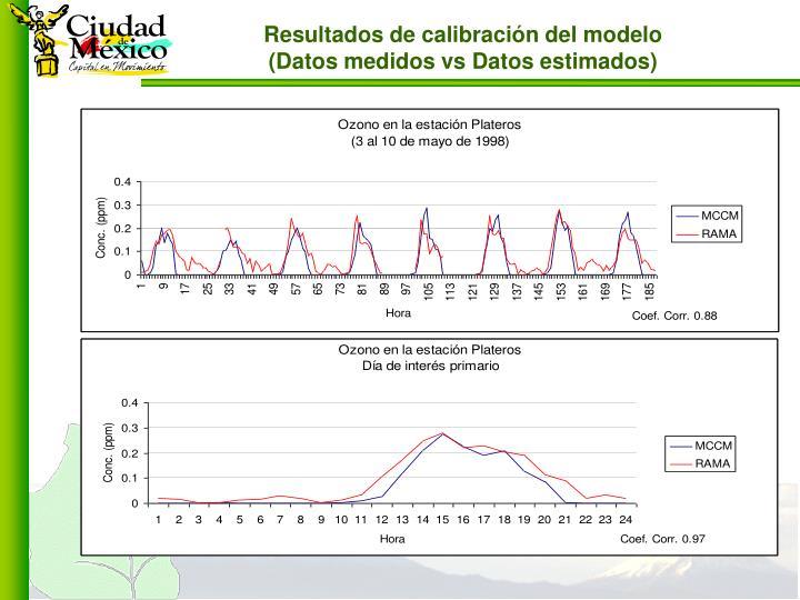 Resultados de calibración del modelo