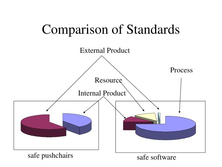 Comparison of Standards