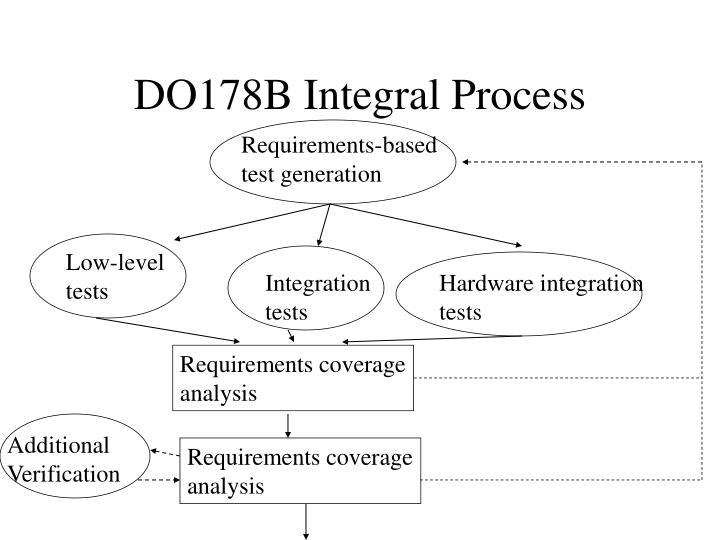 DO178B Integral Process