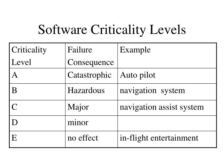 Software Criticality Levels